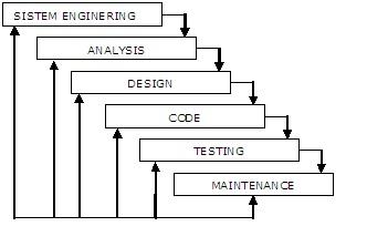 Makalah kelompok nidhom as ary penjelasan dari tahap tahap waterfall model adalah sebagai berikut perancangan sistem system enginering ccuart Images